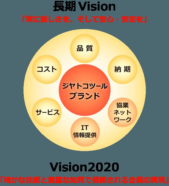 長期Vision「常に新しさを、そして安心・安定を」Vision2020「確かな技術と豊富な知見で信頼される企業の実現」